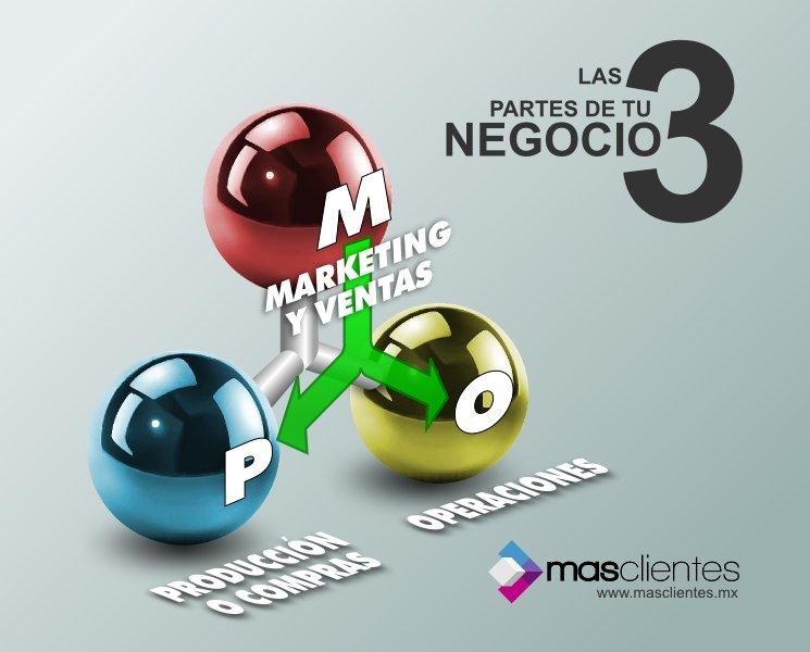 Cuánto debes invertir en marketing | MasClientes.Mx